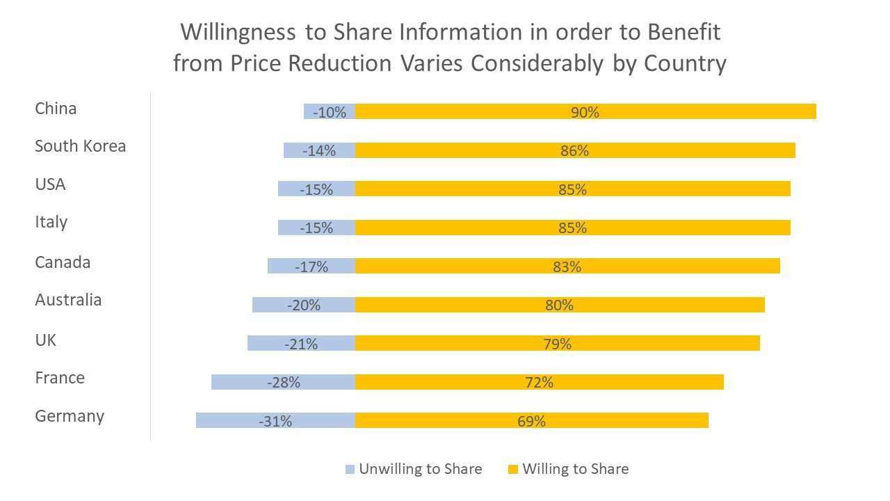 Willingness to Share Information in order to Benefit from Price Reduction Varies Considerably by Country