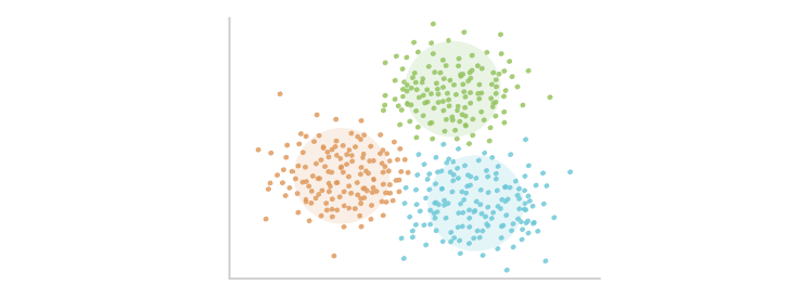 Cluster analysis (estimated number of clusters: 3)