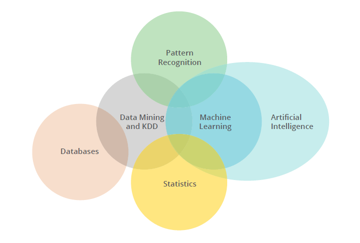 Machine Learning: Bridging Between Business and Data Science   AltexSoft