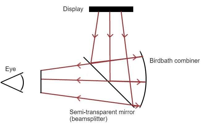 birdbath optics