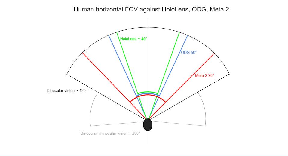 ODG, HoloLens, Meta 2 FOV