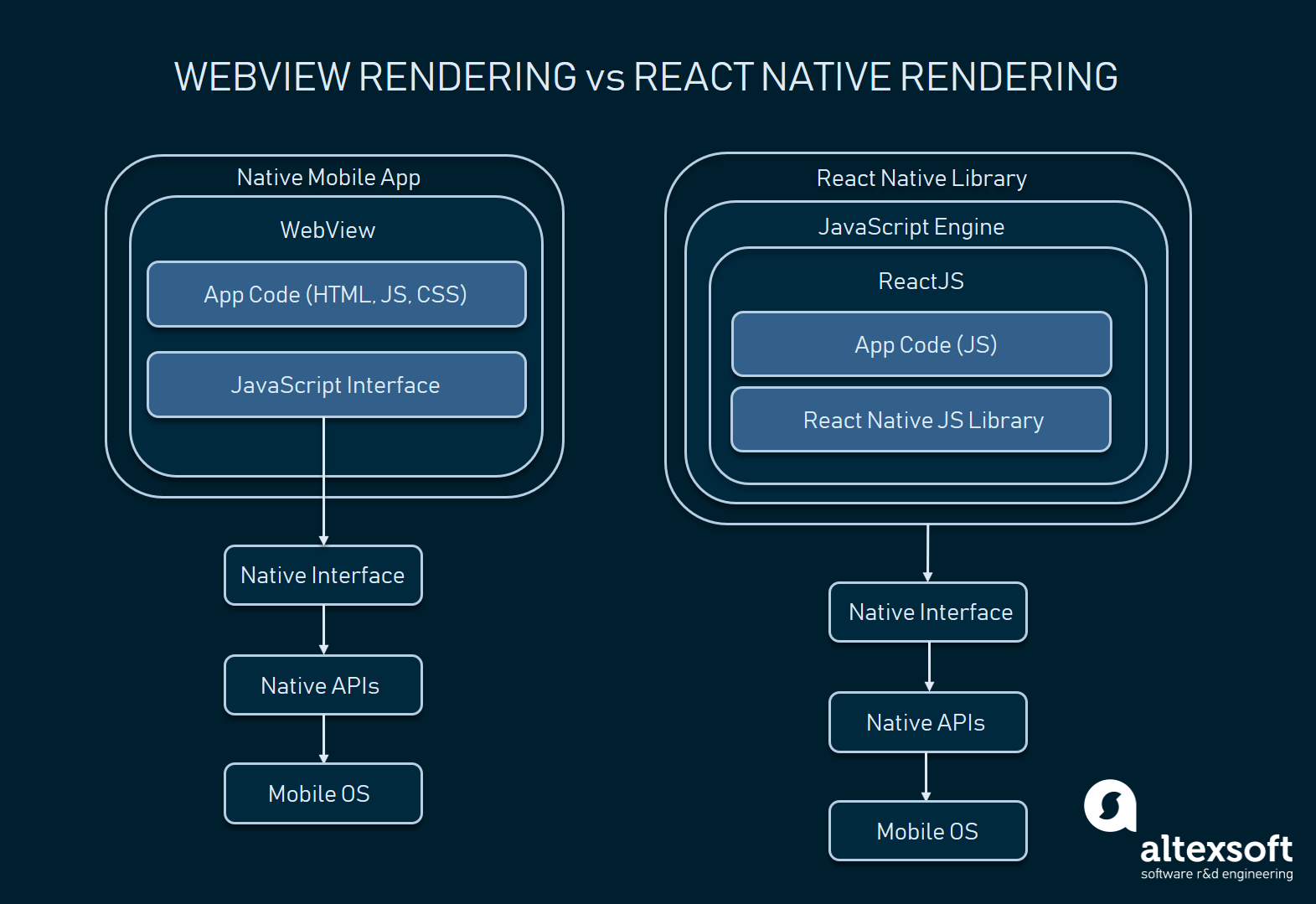 Pros and Cons of ReactJS and React Native | AltexSoft