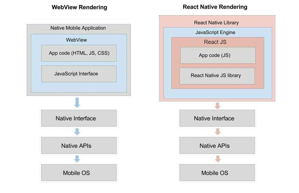 WebView Rendering vs React Native Rendering 3