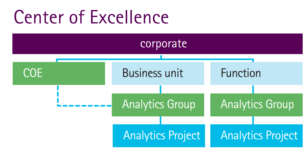 Center of Excellence implementation