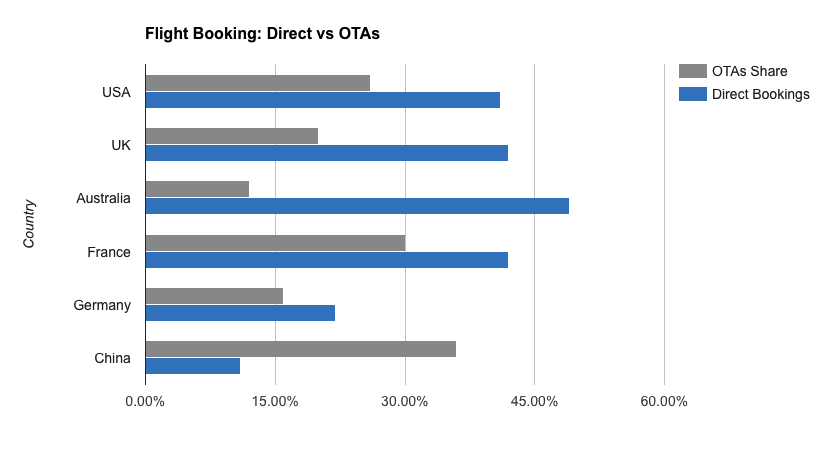 Direct Flight Booking vs OTA's Stats