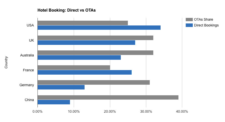 Direct Hotel Boking vs OTA's Stats