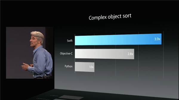 Apple WWDC 2014 presentation