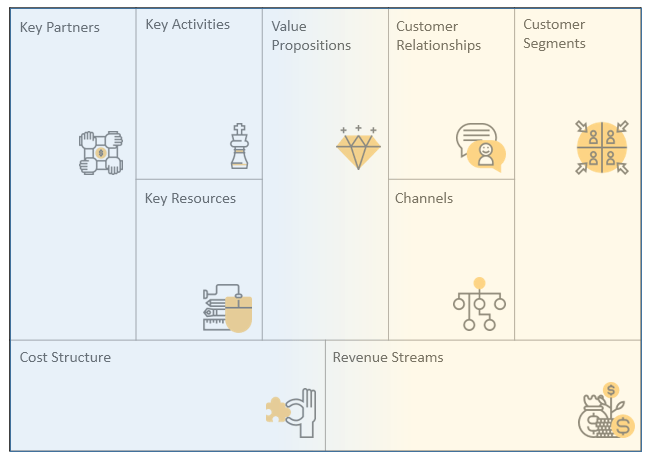 Business Model Theater