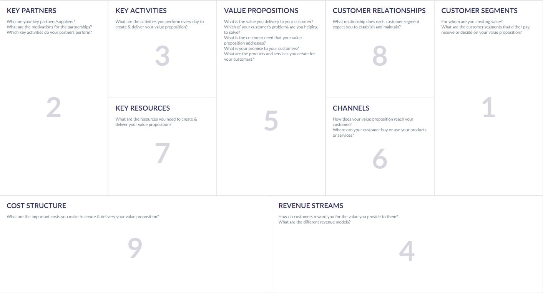 Scheme of Business Model Canvas