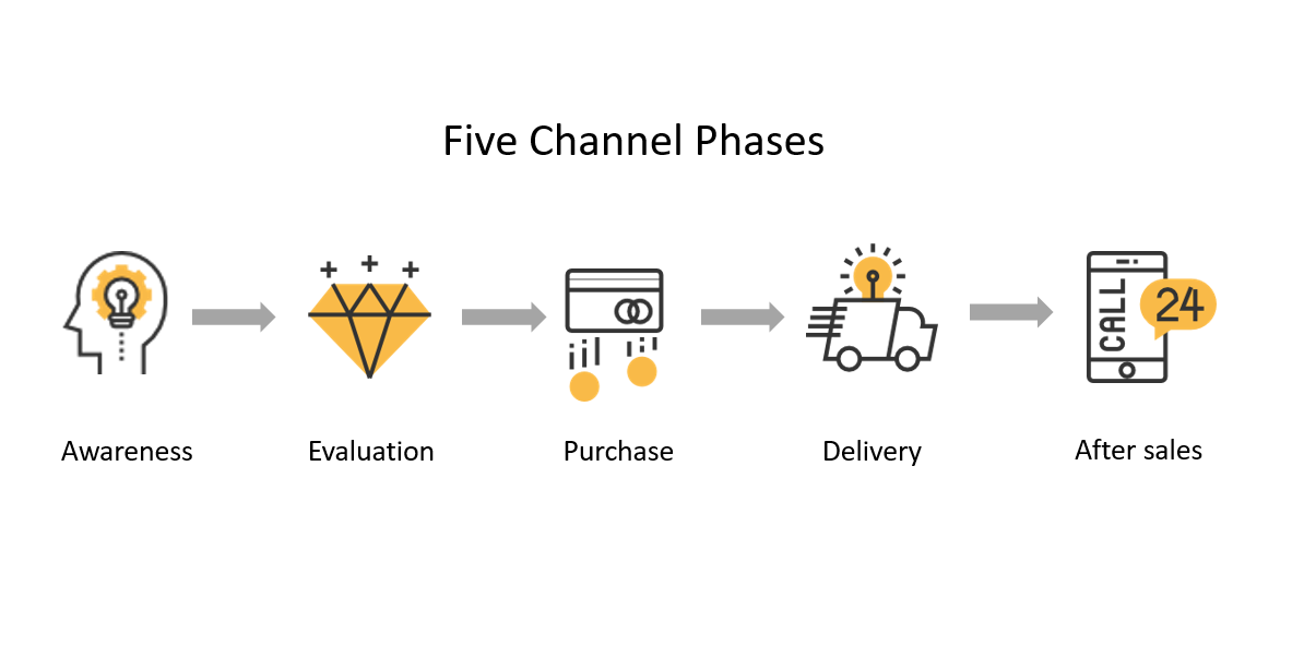 Five Channel Phases