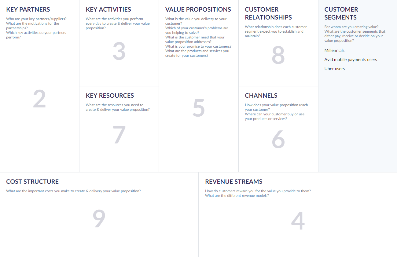 Business model canvas for software company or tech startup and easy payments between friends that recently introduced an integration with uber this canvas was created using the online template by cnvs fbccfo Choice Image