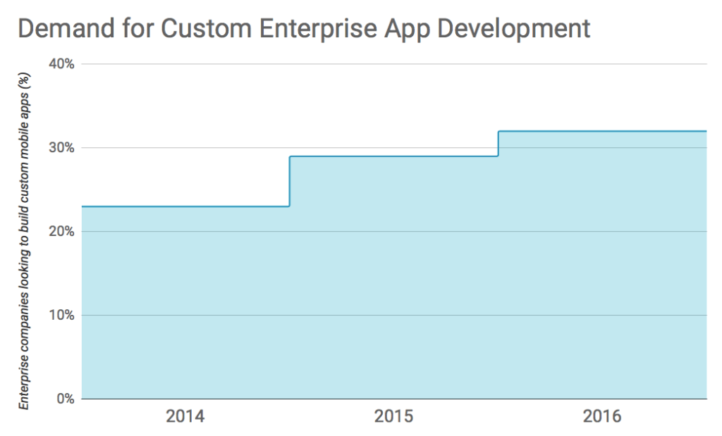 Demand for enterprise apps