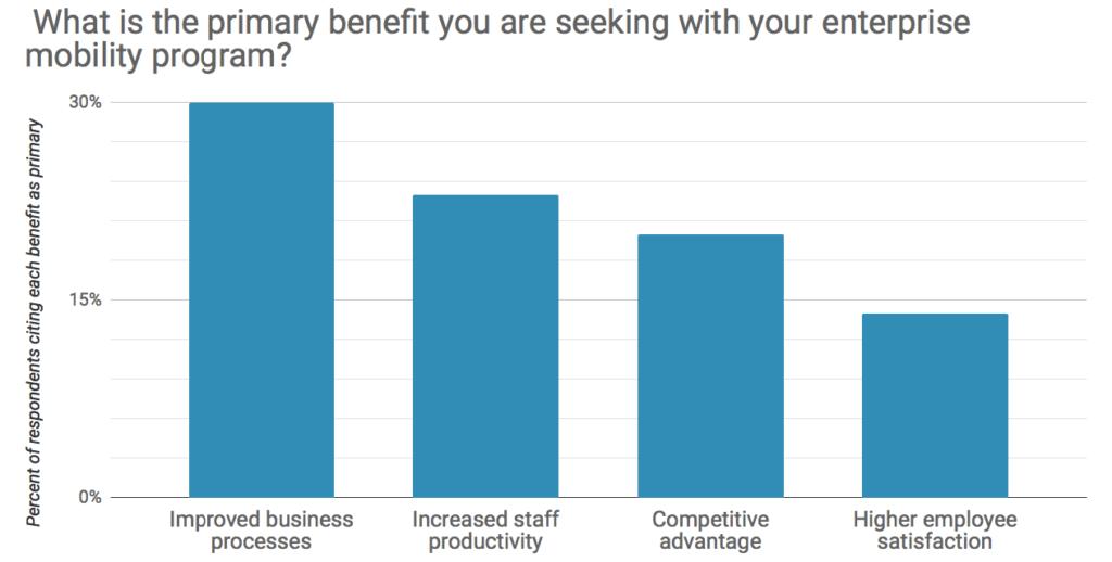 Enteprrise mobility benefits