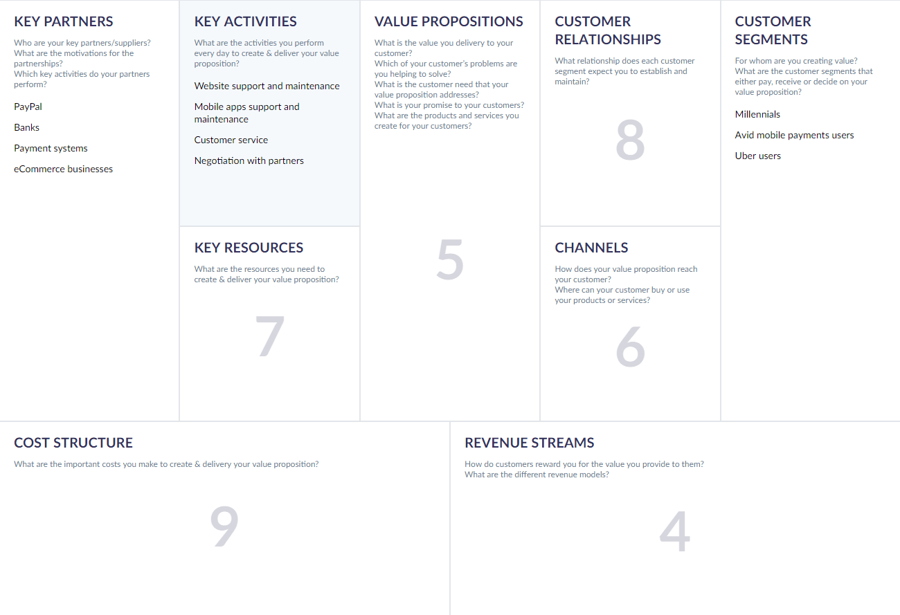 Business Model Canvas for Software Company or Tech Startup