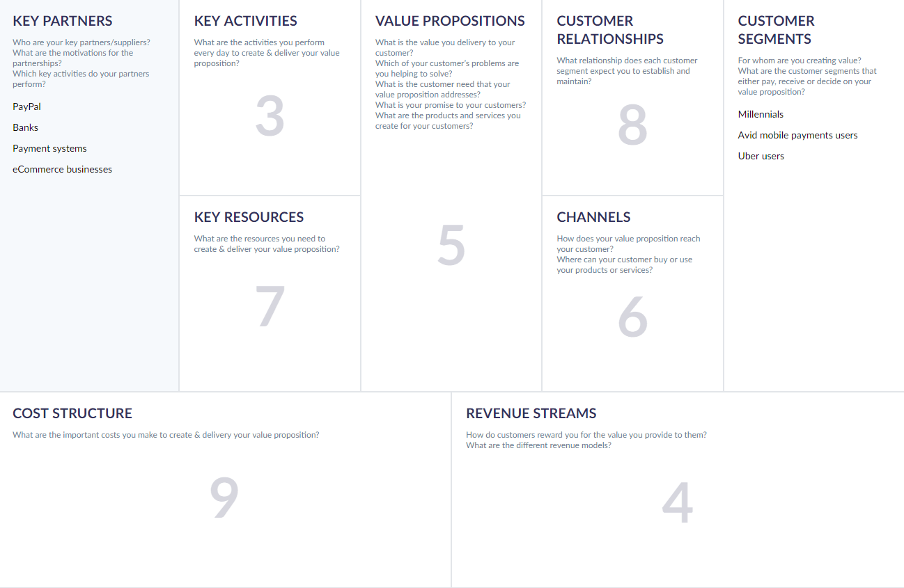 paypal business model canvas
