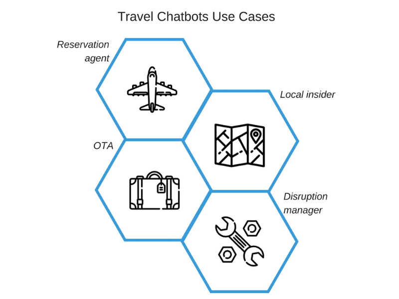 travel chatbots use cases