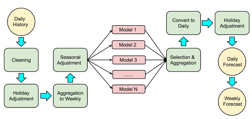 forecast workflow