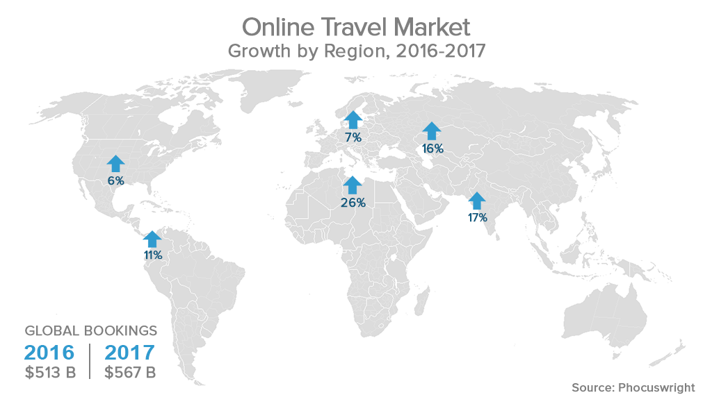 Online Travel market growth by region, 2016-2017