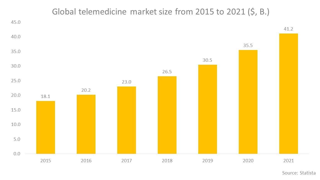 Global telemedicine market size from 2015 to 2021