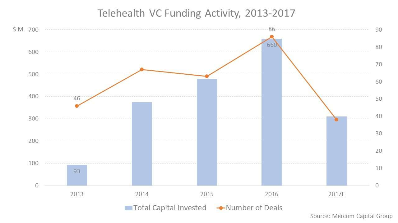 Telehealth VC funding activity, 2013-2017