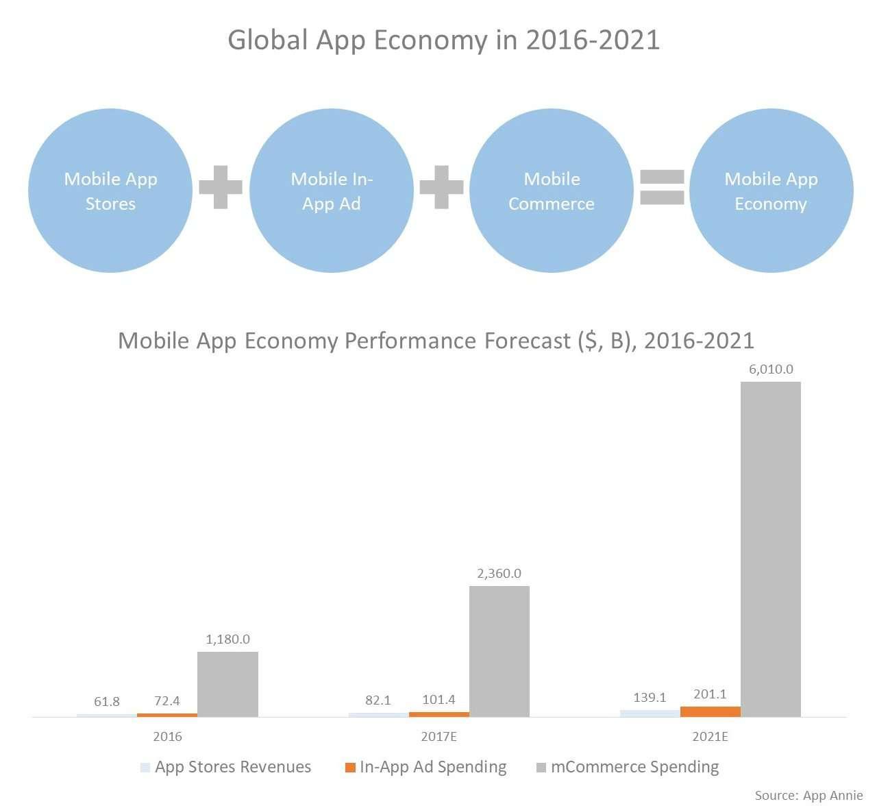Global app economy in 2016-2021