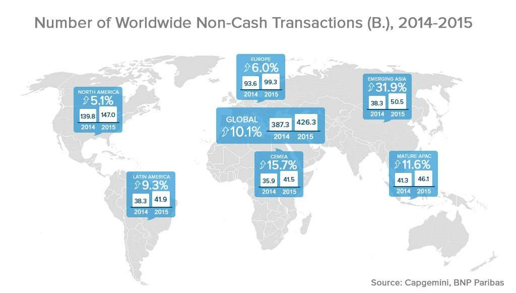 Number of Worldwide non-cash transactions, 2014-2015