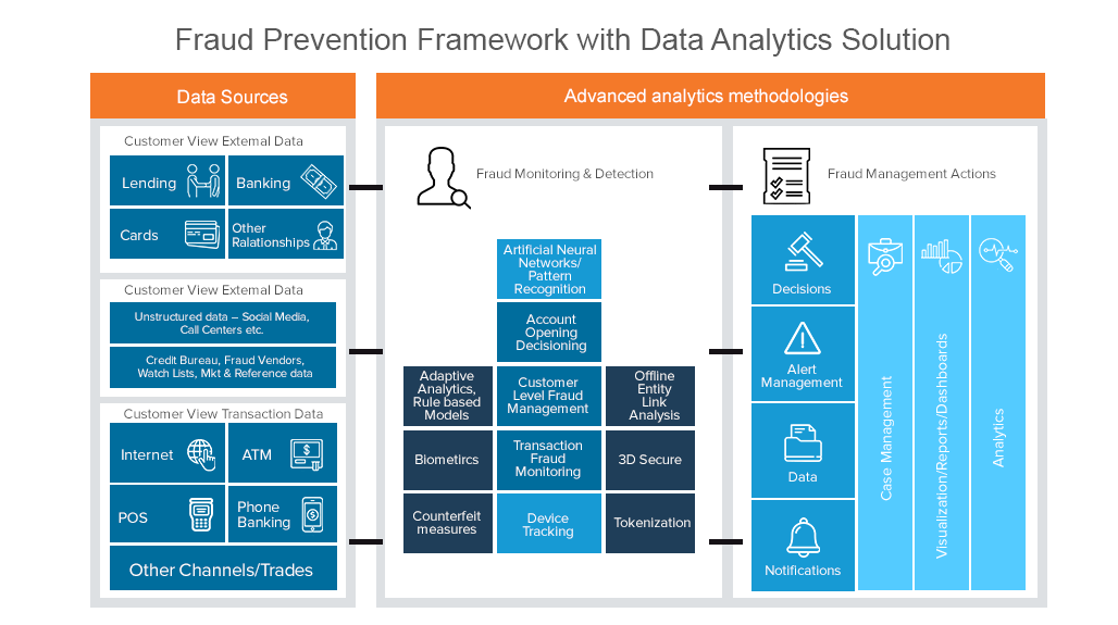 Fraud Prevention Framework with Data Analytics Solution