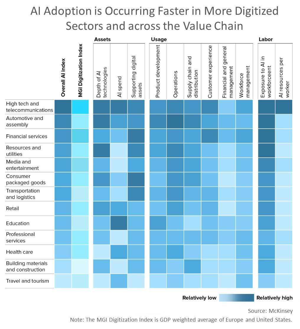 AI adoption is occurring Faster in more digitized sectors and across the value chain
