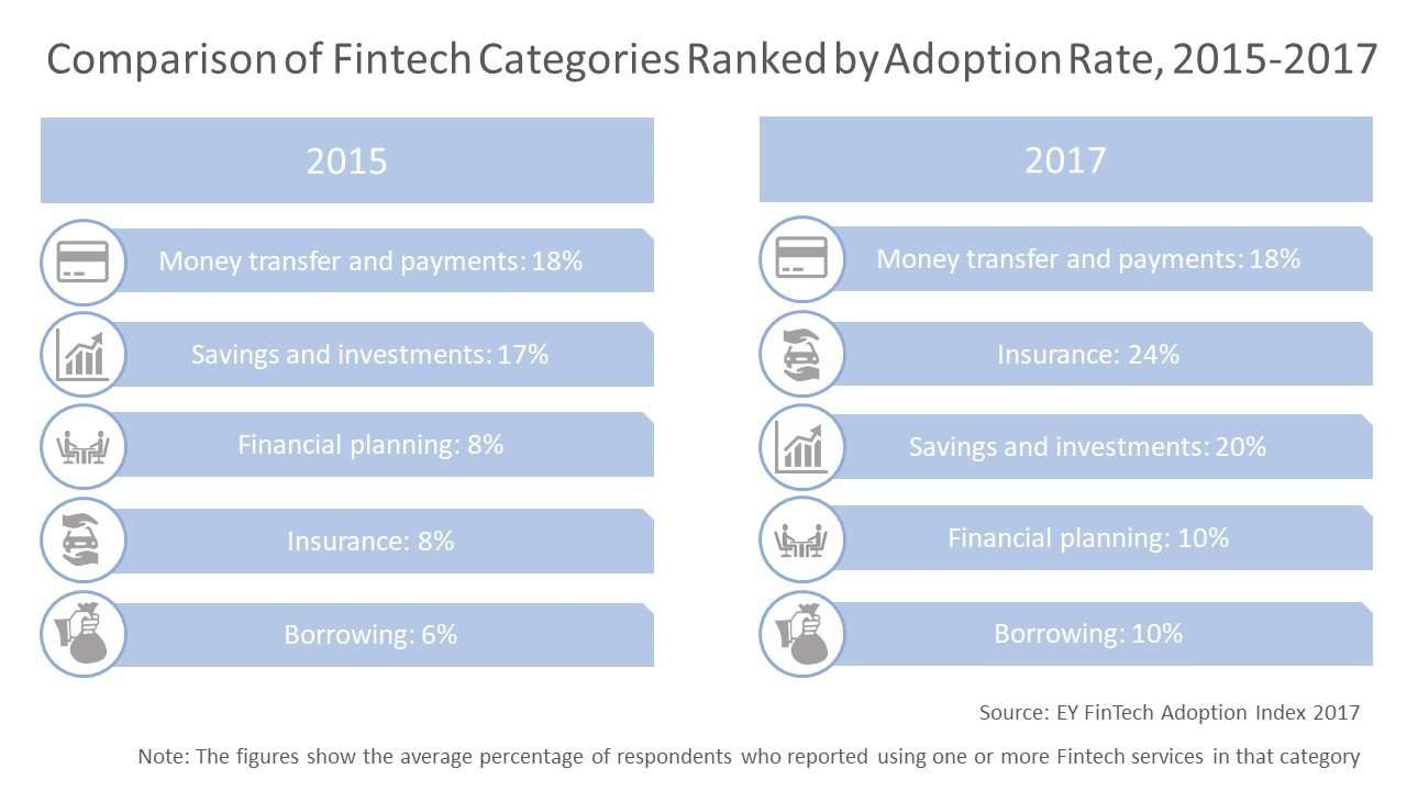 Comparison of Fintech Categories Ranked by Adoption Rate, 2015-2017