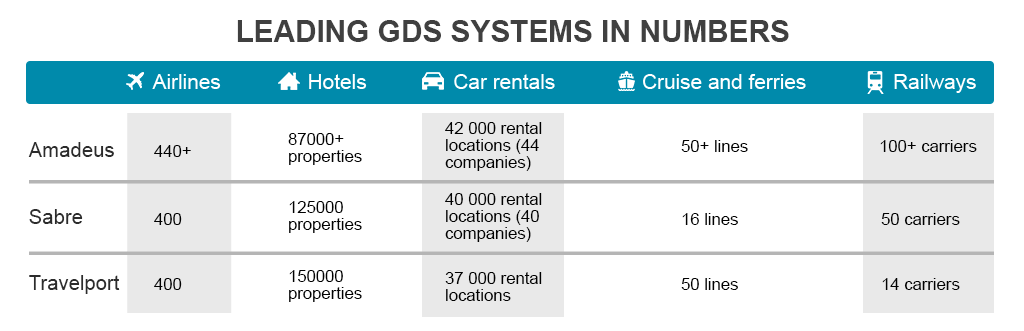 GDS systems in numbers