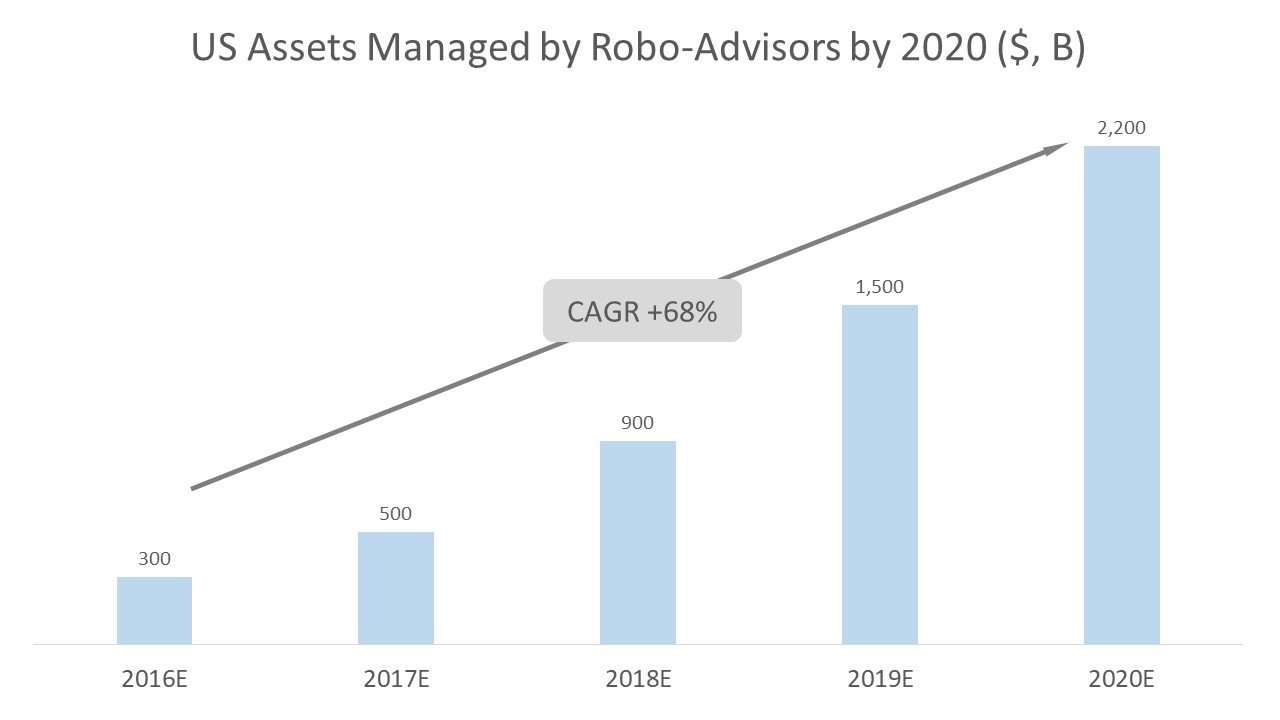 US Assets Managed by Robo-Advisors by 2020 ($, B)