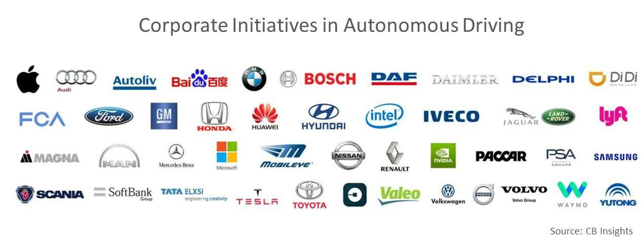Corporate initiatives in autonomous driving