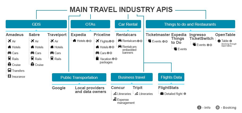 Main travel APIs