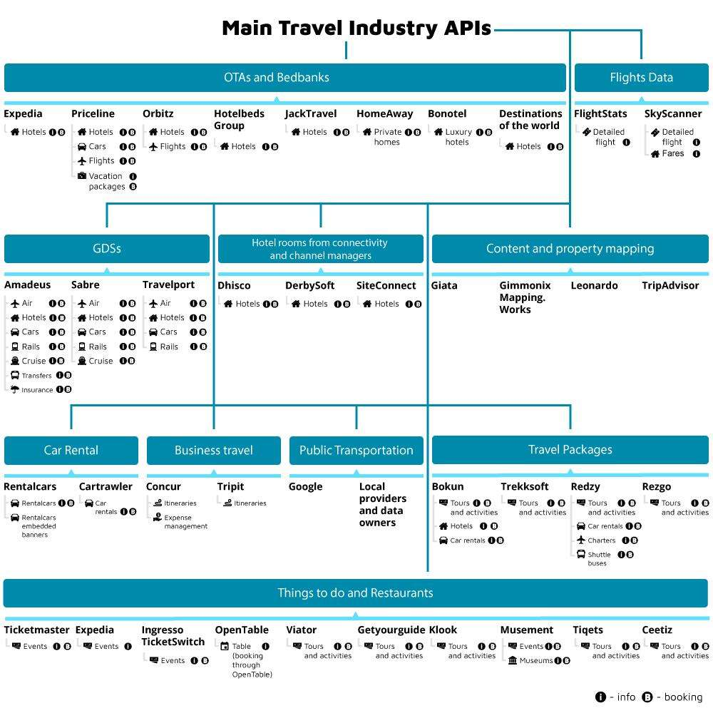 Overview of the Main APIs in the Travel Industry | AltexSoft