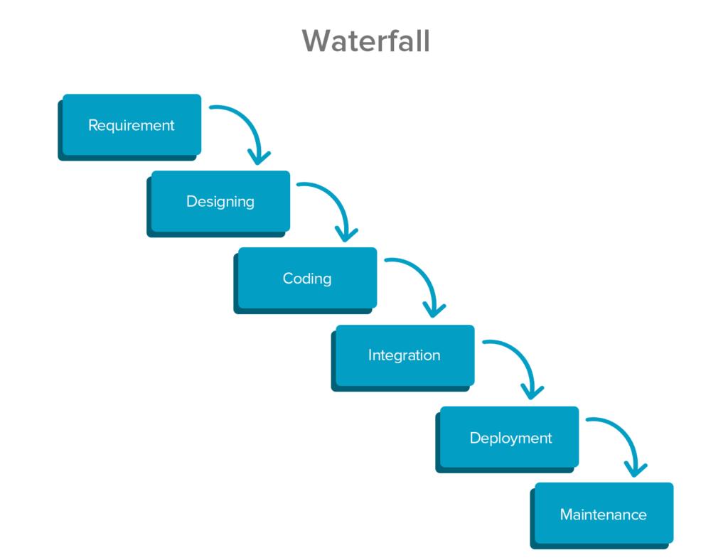 waterfall development method