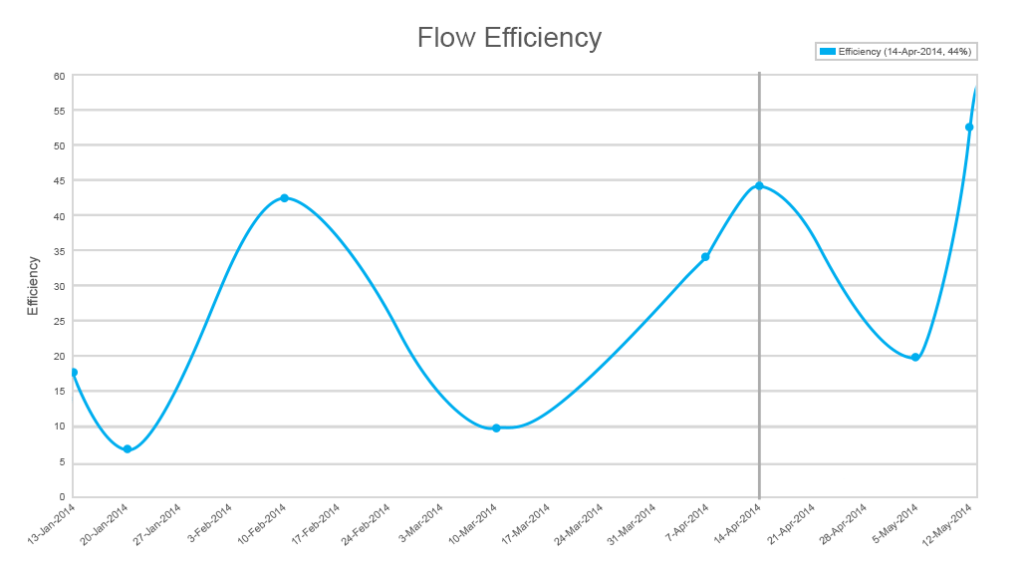flow efficiency diagram