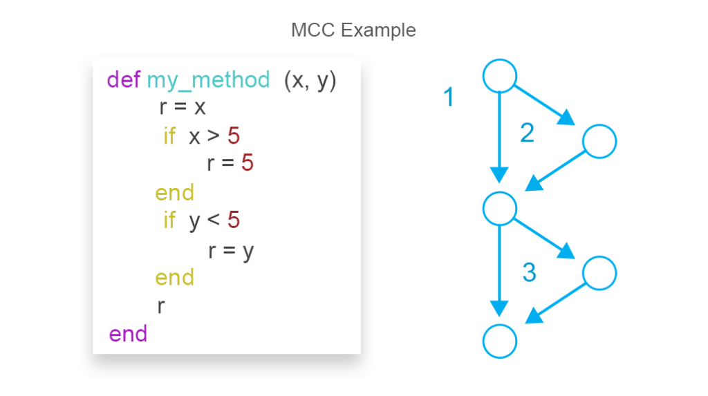 Example MCC with a simple code