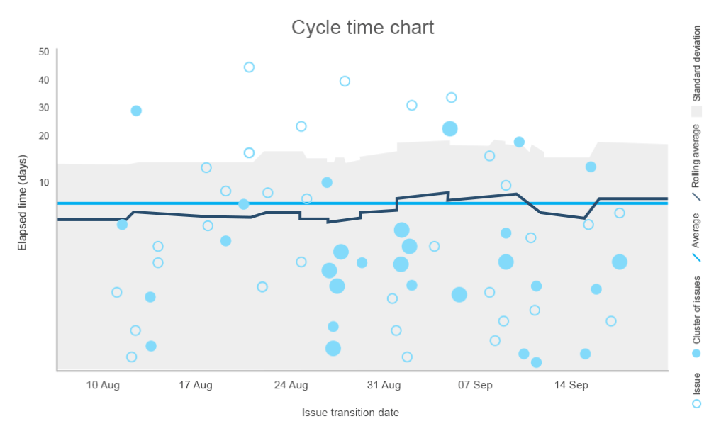 cycle time chart