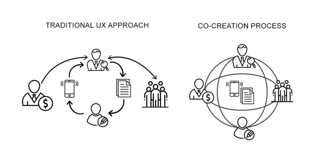 co-creation in design