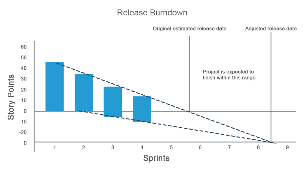 projected release time