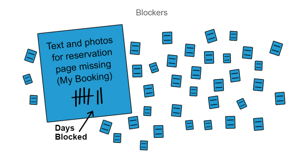 blocker cards with mentioned days elapsed