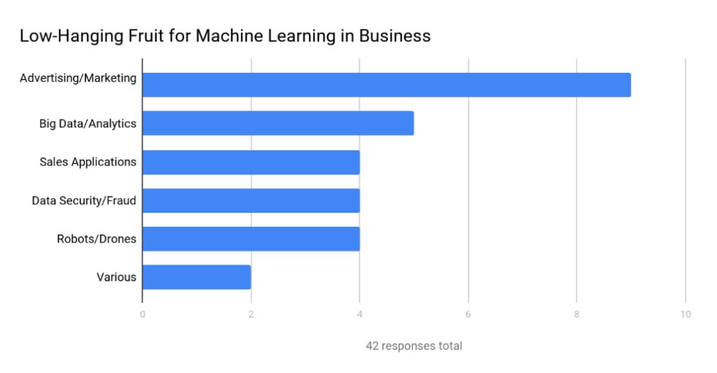 low-hanging fruit in machine learning