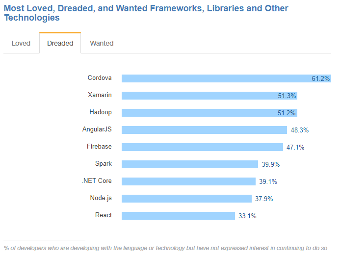 most dreaded frameworks and libraries
