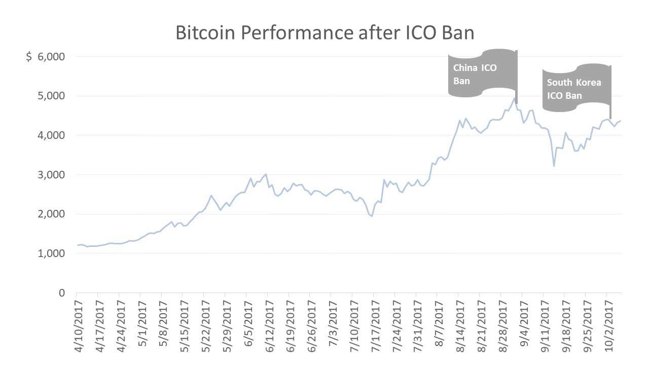 Bitcoin Performance after ICO Ban