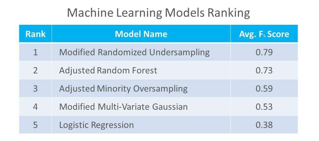Machine Learning Models Ranking