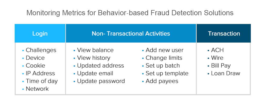 Fraud Detection: Machine Learning in Fintech and eCommerce