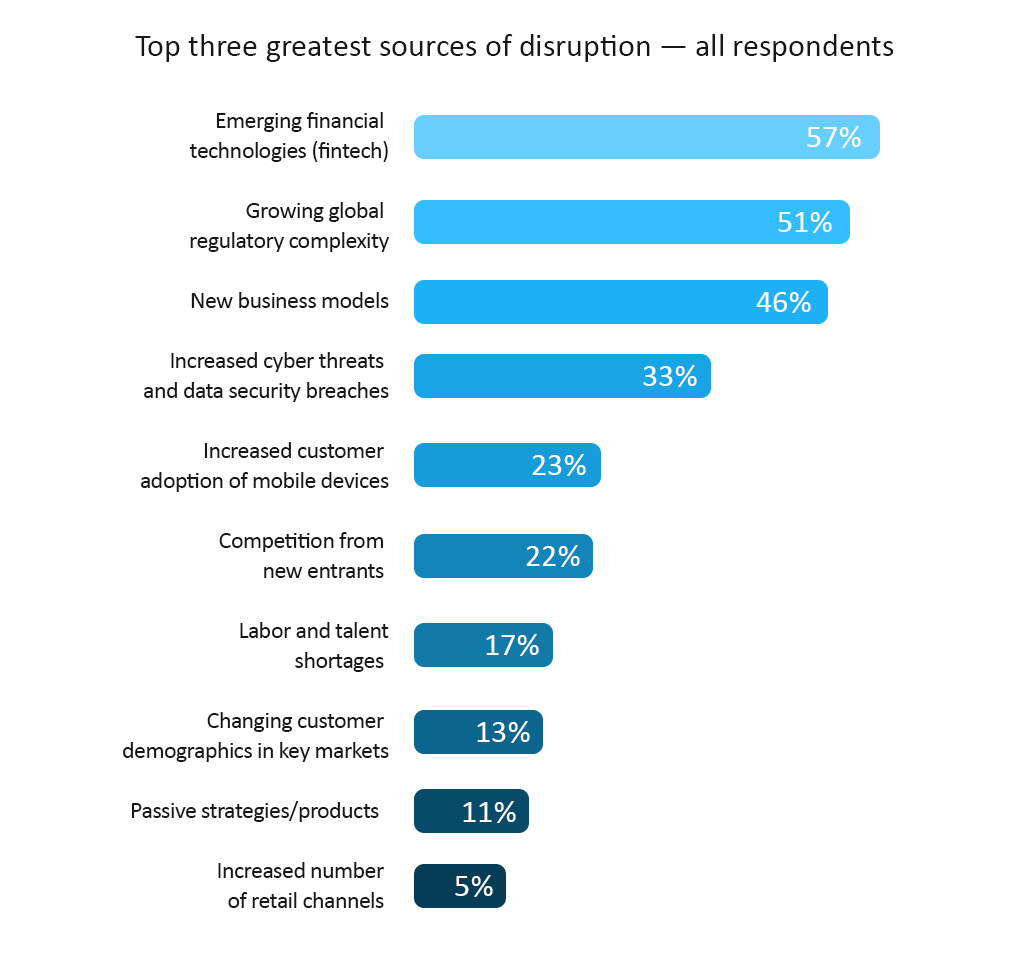 Top three greatest sources of discruption - all respondents
