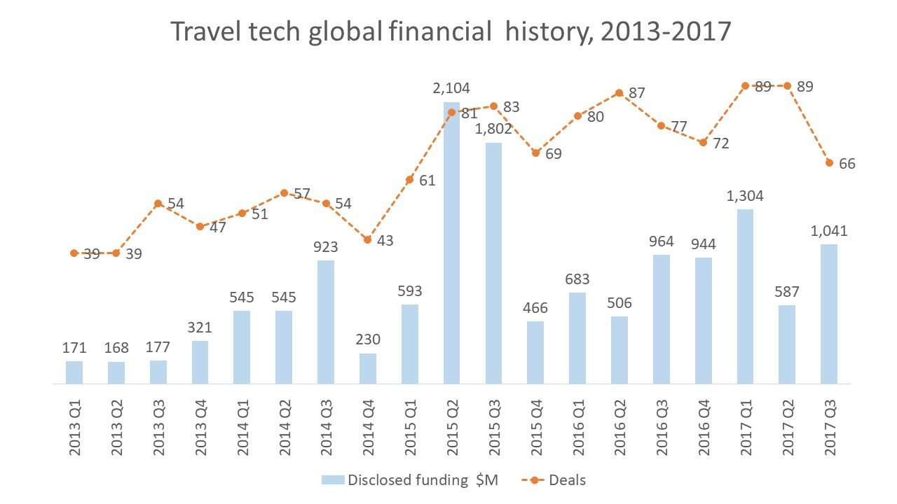 Travel tech global financial history, 2013-2017