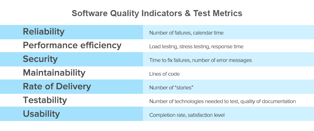what software quality  really  is and the metrics you can