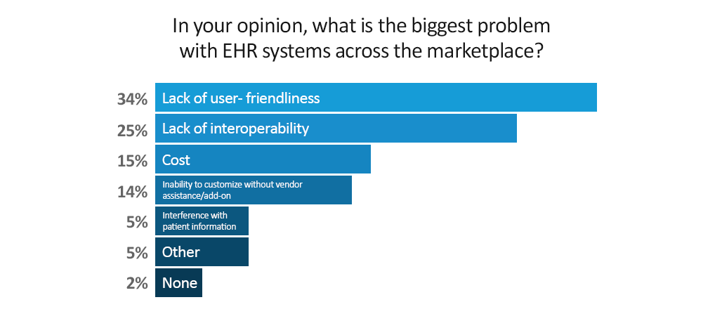 What is the biggest problem with EHR?